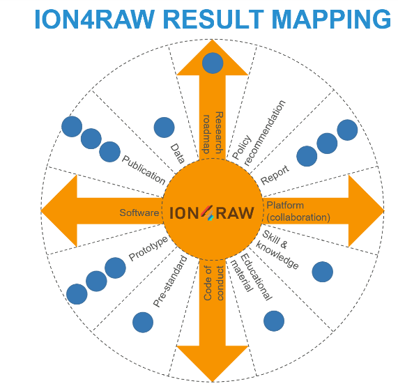 ION4RAW results mapping